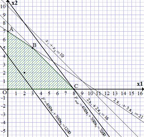 Решение графическим методом задачи с двумя переменными составь задачи по схеме и реши их
