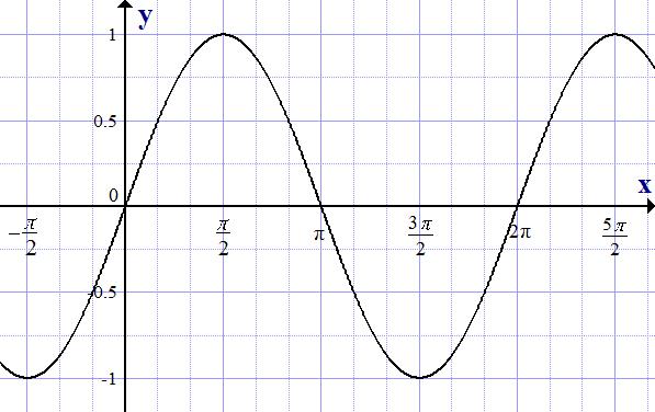 График функции y=sin(x)